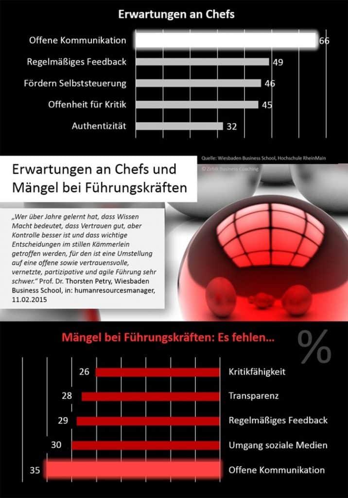 Infografik: Führungskräfte - Erwartungen und Mängel
