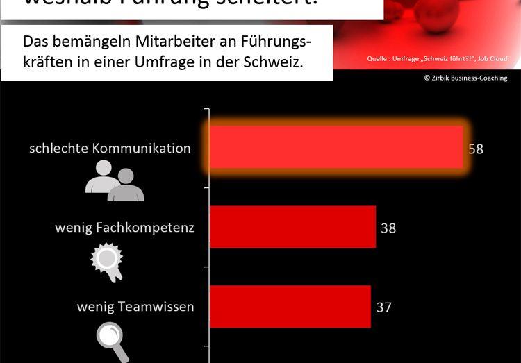 Infografik - Warum Führung scheitert
