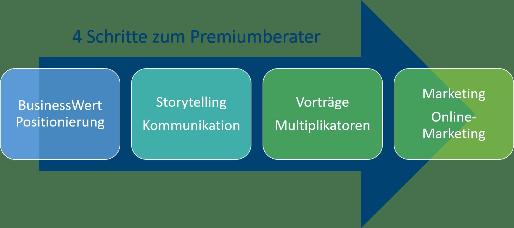 Der Prozess zum Premiumberater mit Positionierung